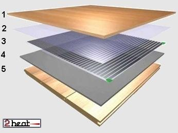 Isolatie Vloer Laminaat : Heatnet laminaatverwarming